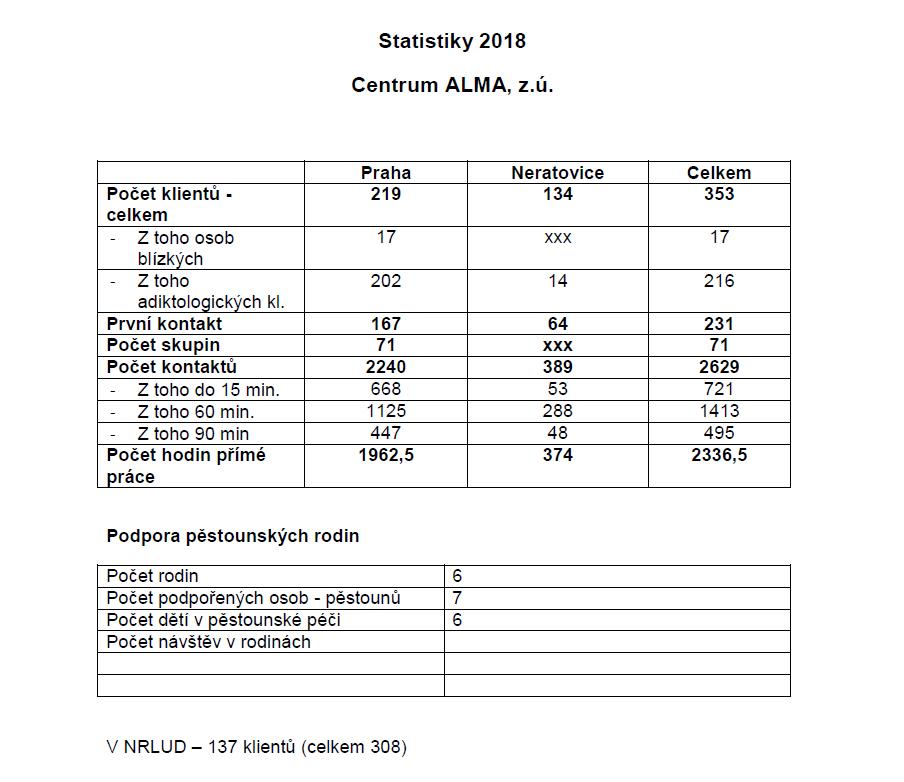 Statistiky 2018 souhrn